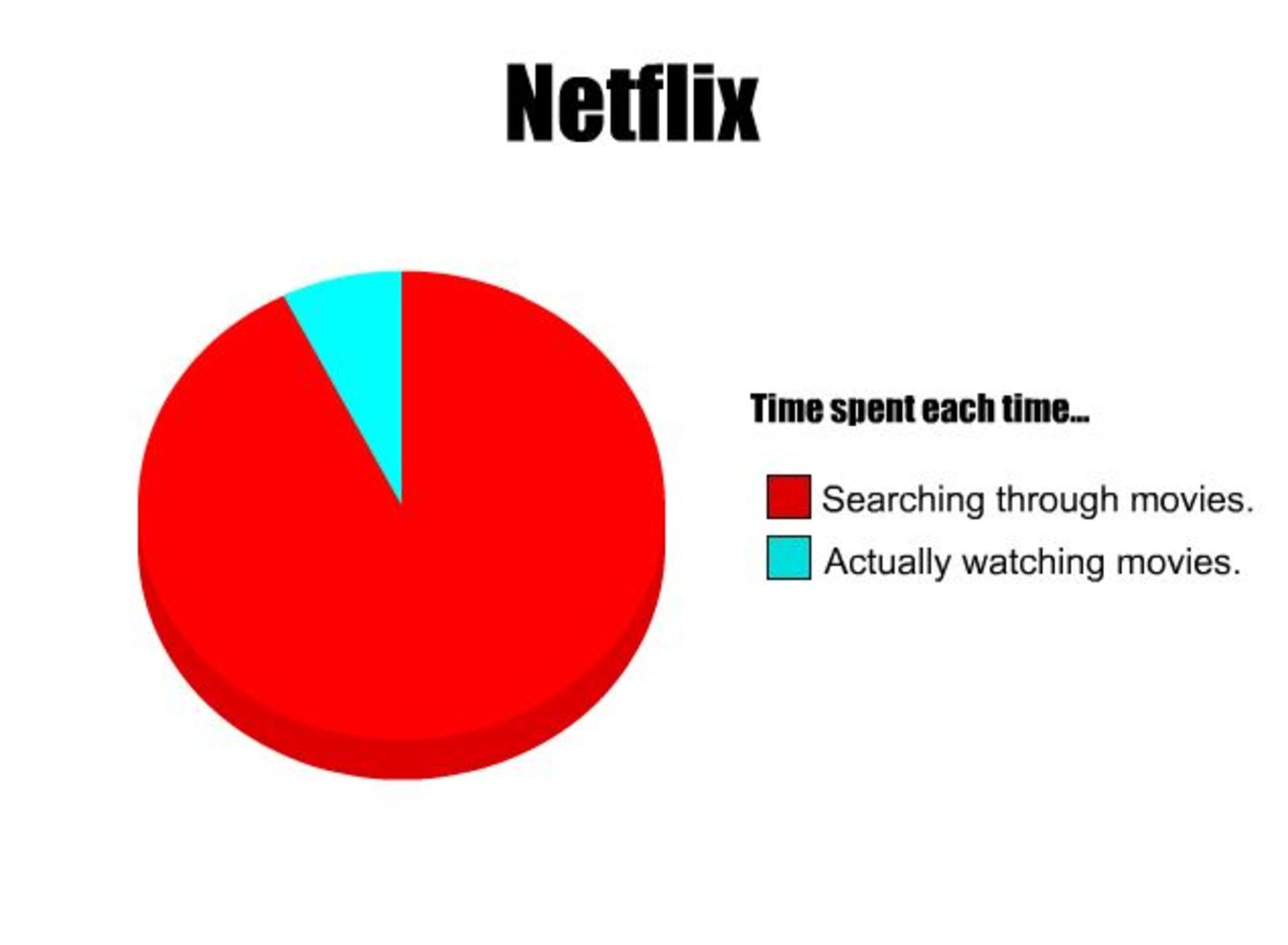 W & B - time-spent-on-netflix-pie-chart