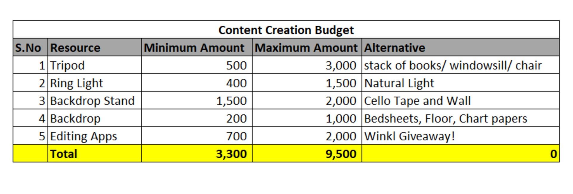 Winkl Blog - budget