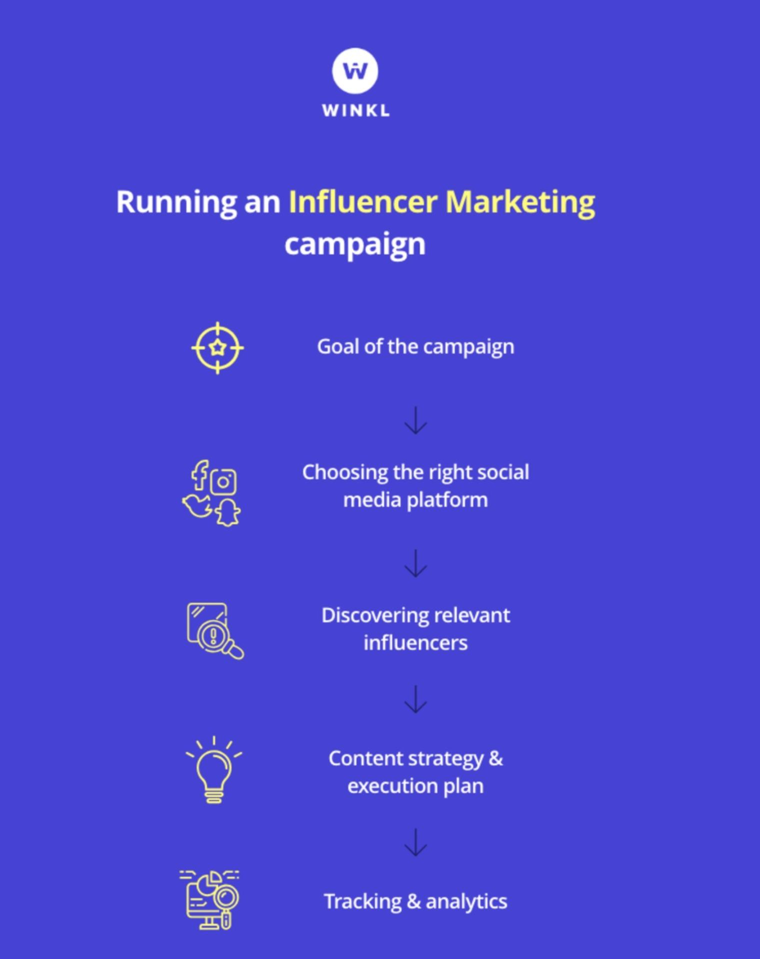Winkl on Influener Marketing - Screenshot 2020-09-29 at 4