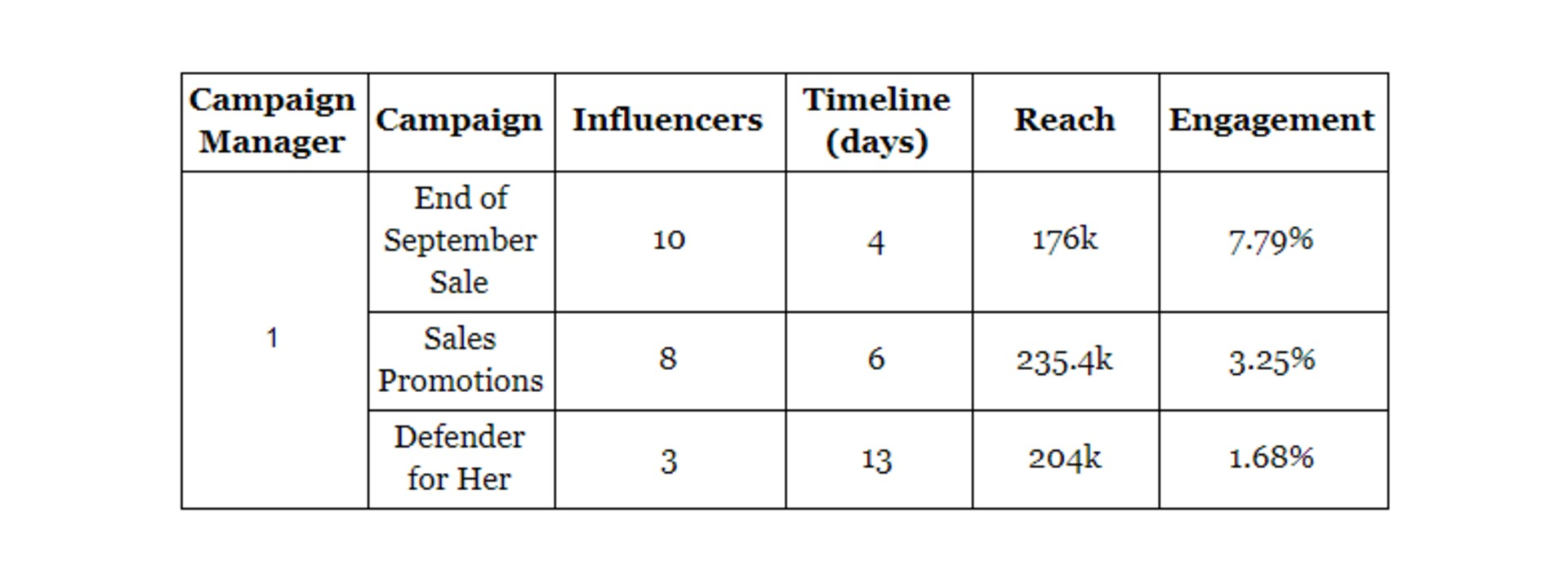 Winkl on Influencer Marketing - results
