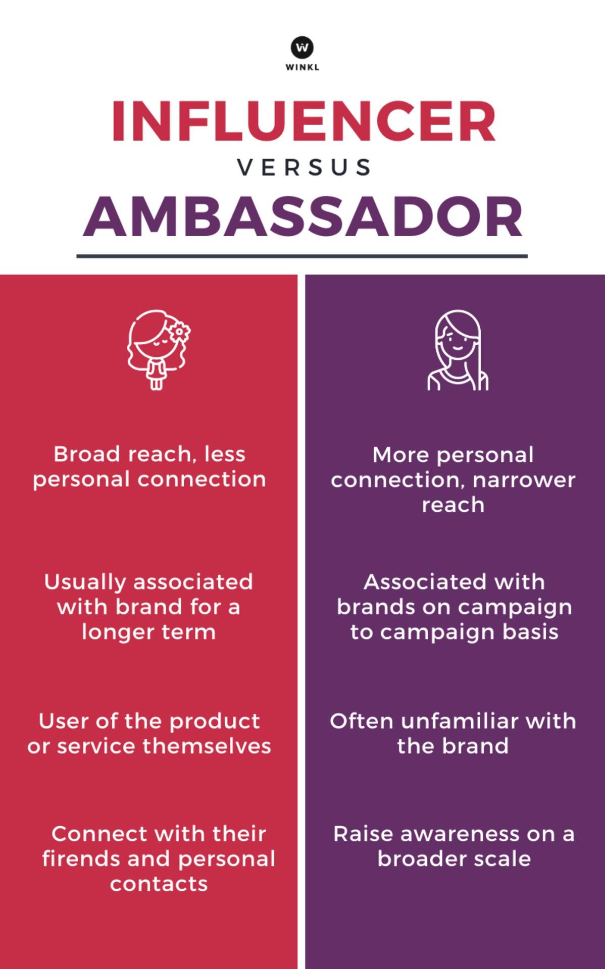 Winkl on Influencer Marketing - Influencer (1)