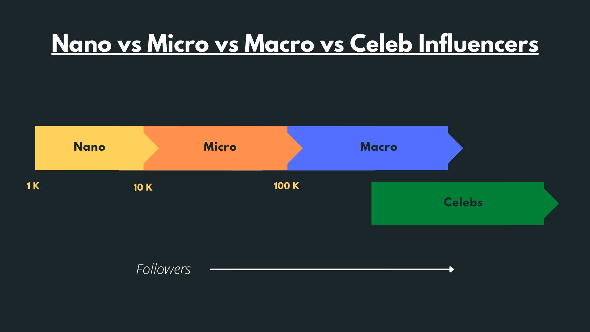 Winkl on Influencer Marketing - nano anf micro influencer