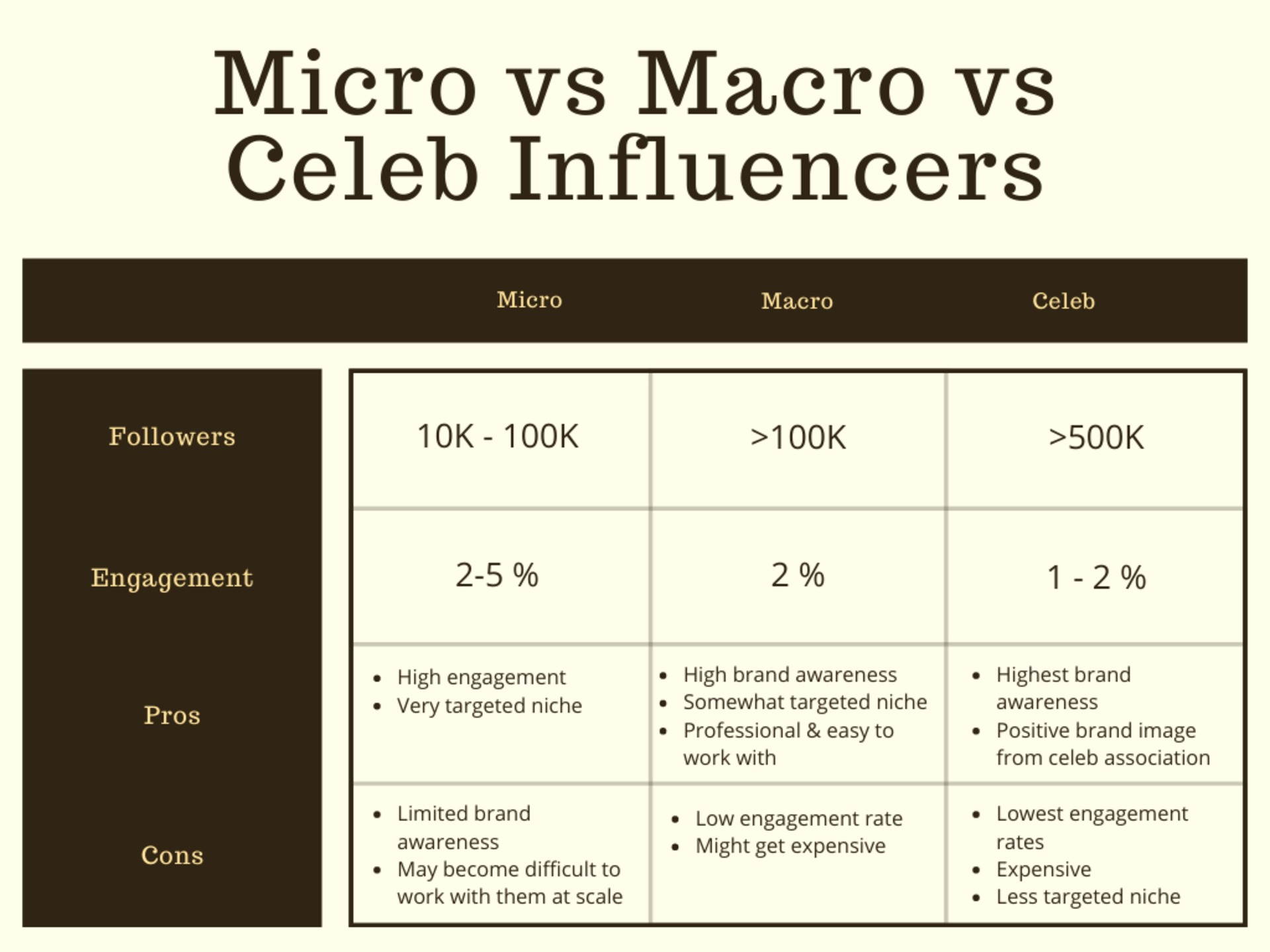 Winkl on Influencer Marketing - Brown Illustration Traditional Comparison Chart