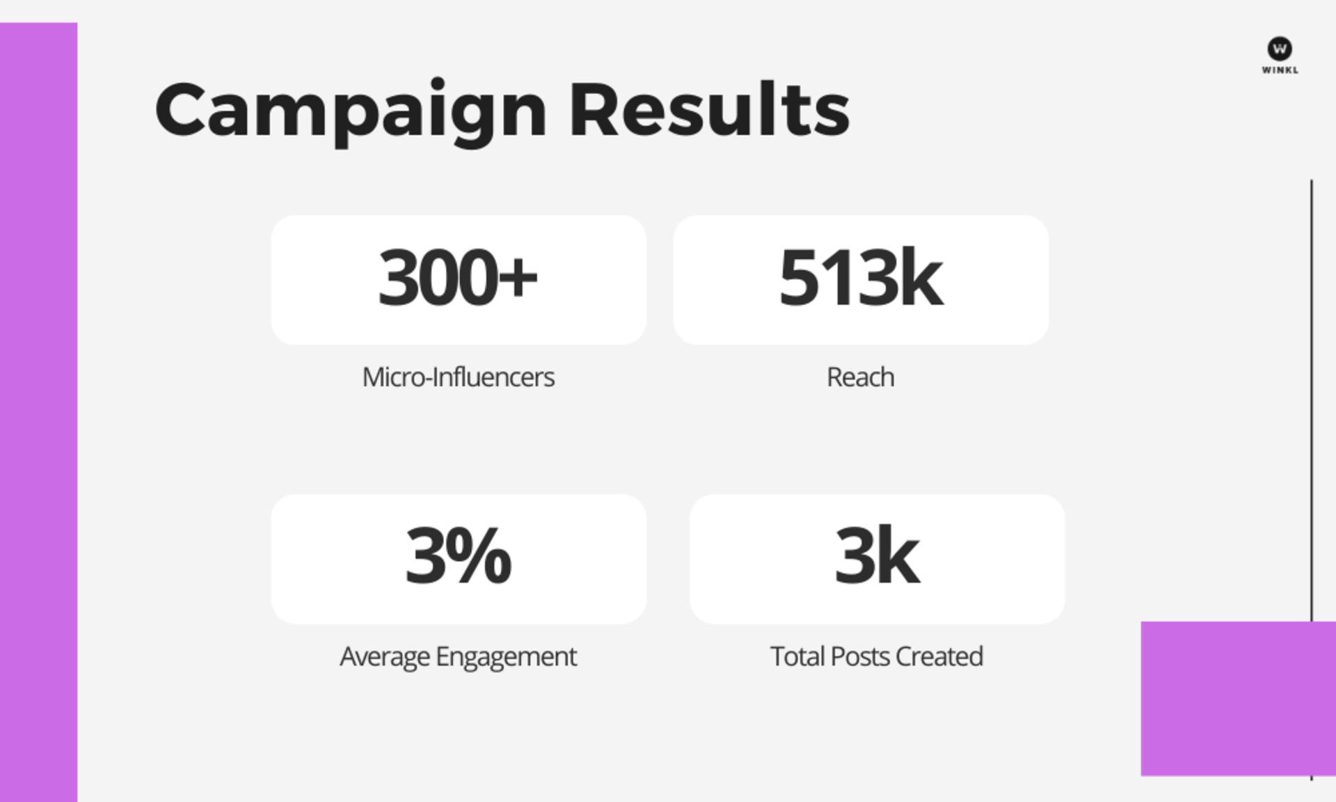 Winkl on Influencer Marketing - Copy of Go Study Case Study