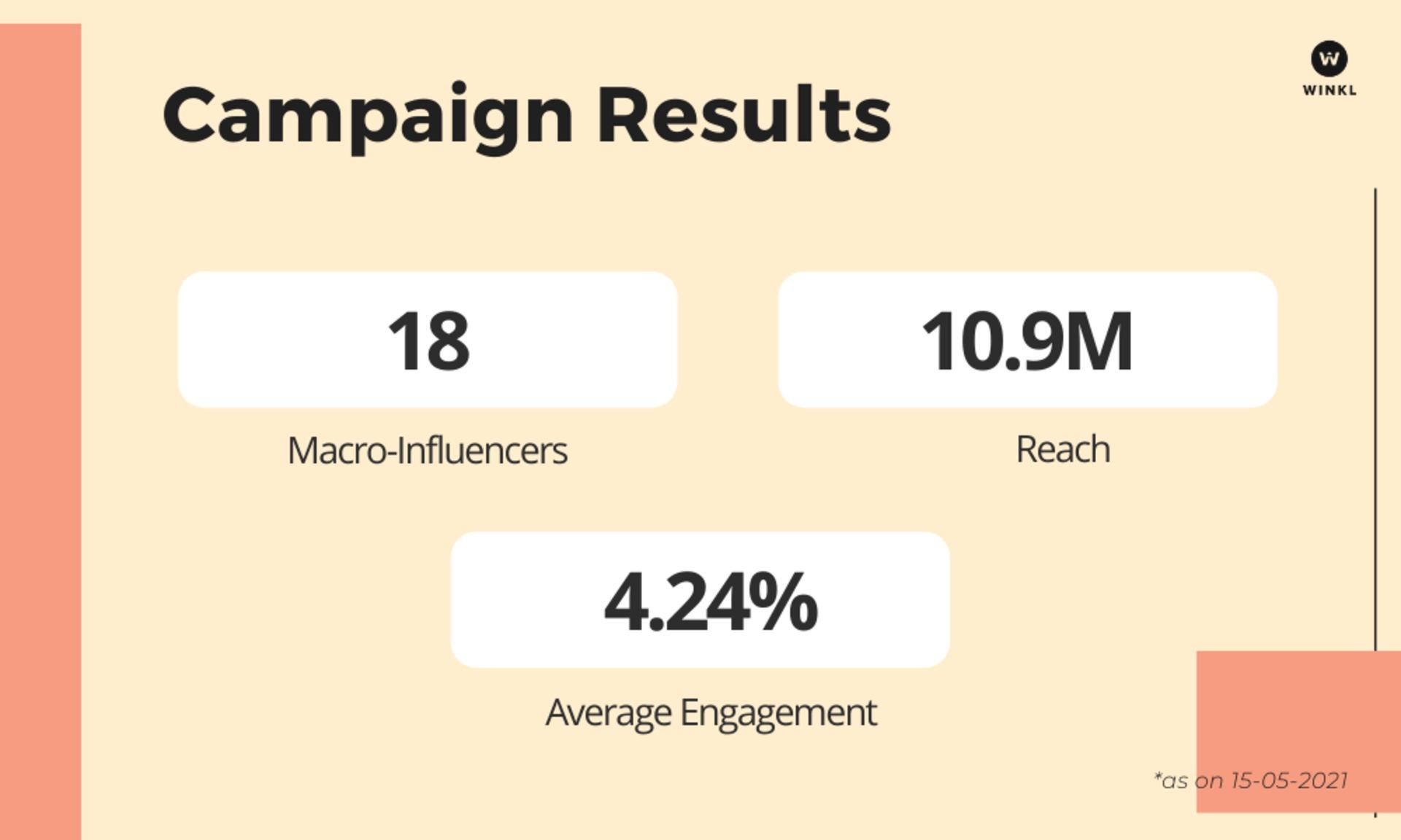 Winkl on Influencer Marketing - open bank case study