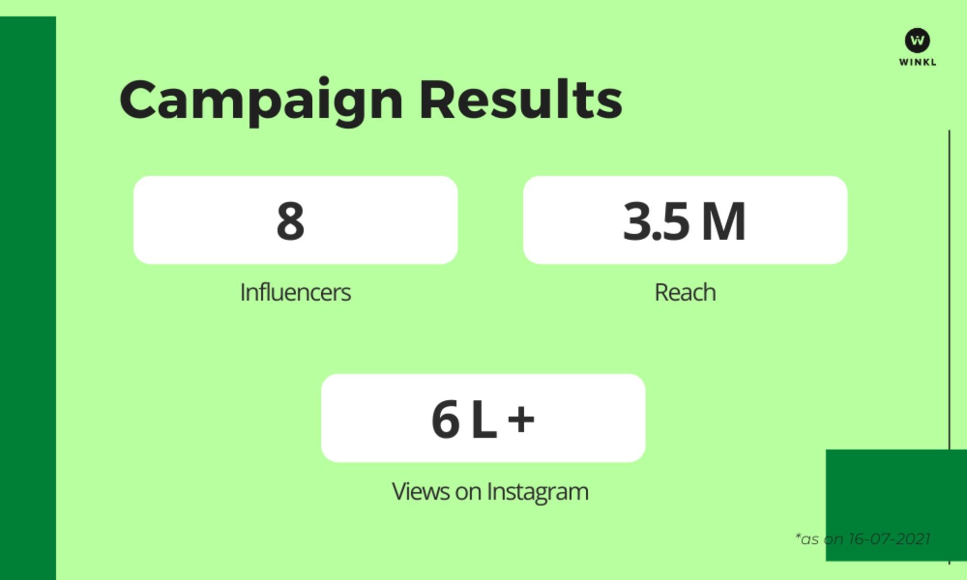 Winkl on Influencer Marketing - Alchemlife Case Study